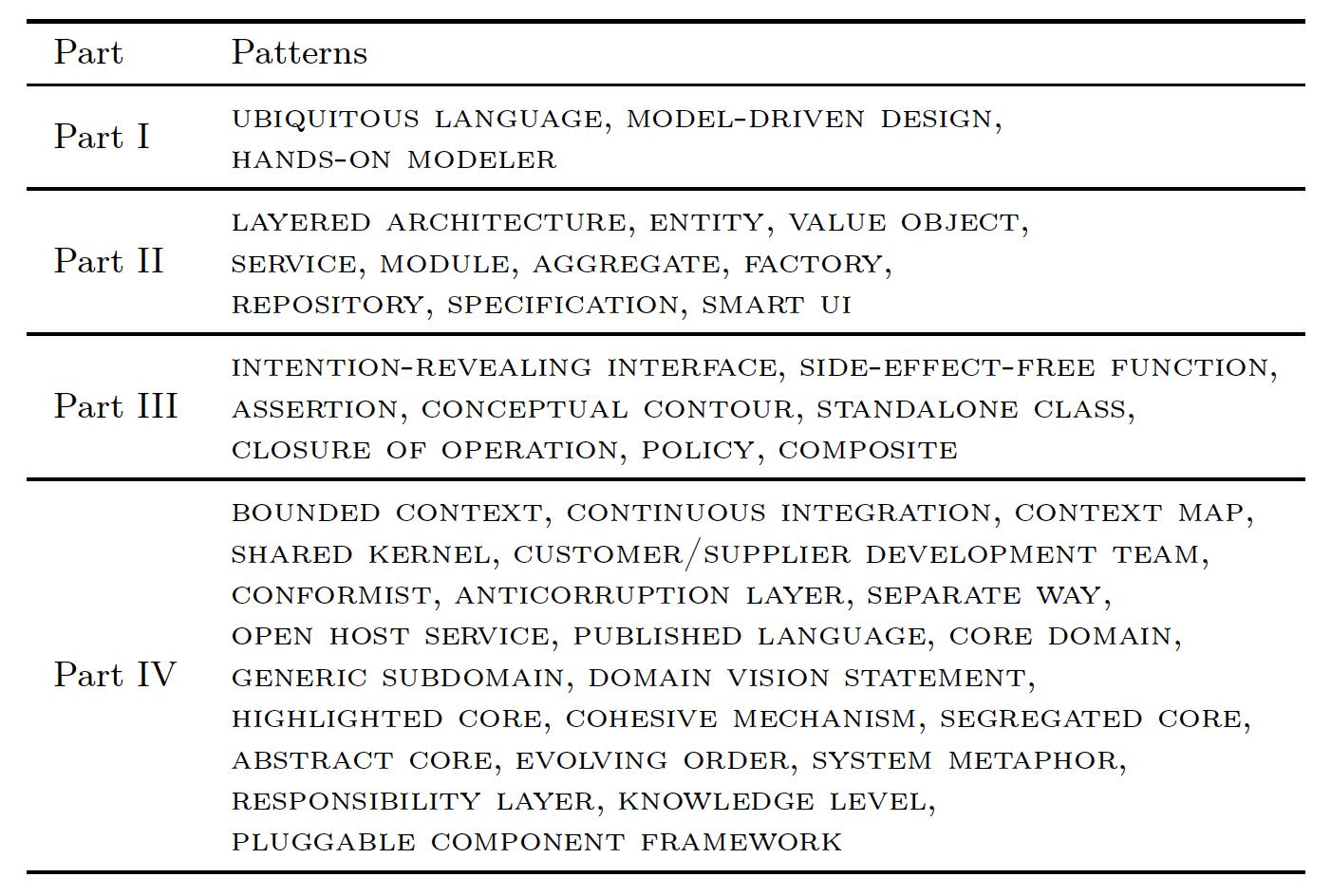 Patterns in the DDD book